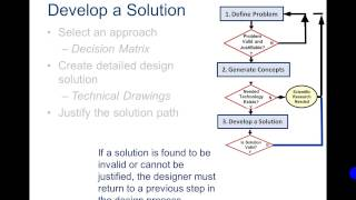Design Process PowerPoint Video