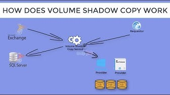 How Volume Shadow Copy Service Works (VSS Service) | Part 1