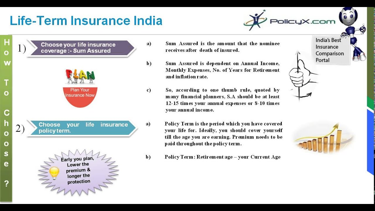 Online Term Insurance comparison   How To Choose Life ...