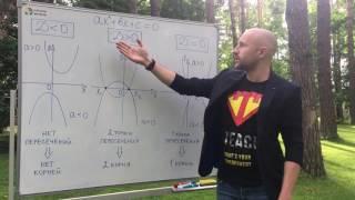 Квадратные уравнения за 5 минут