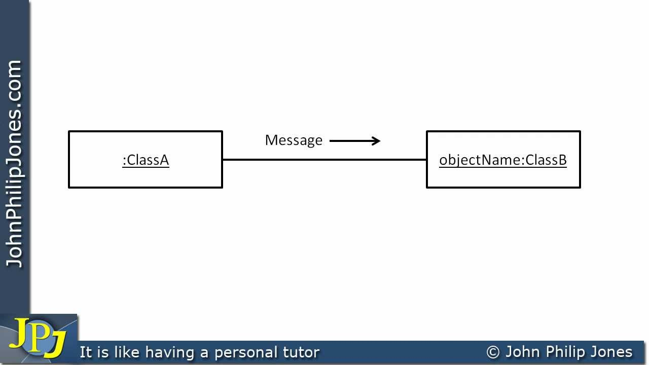 Uml collaboration diagram youtube ccuart Image collections