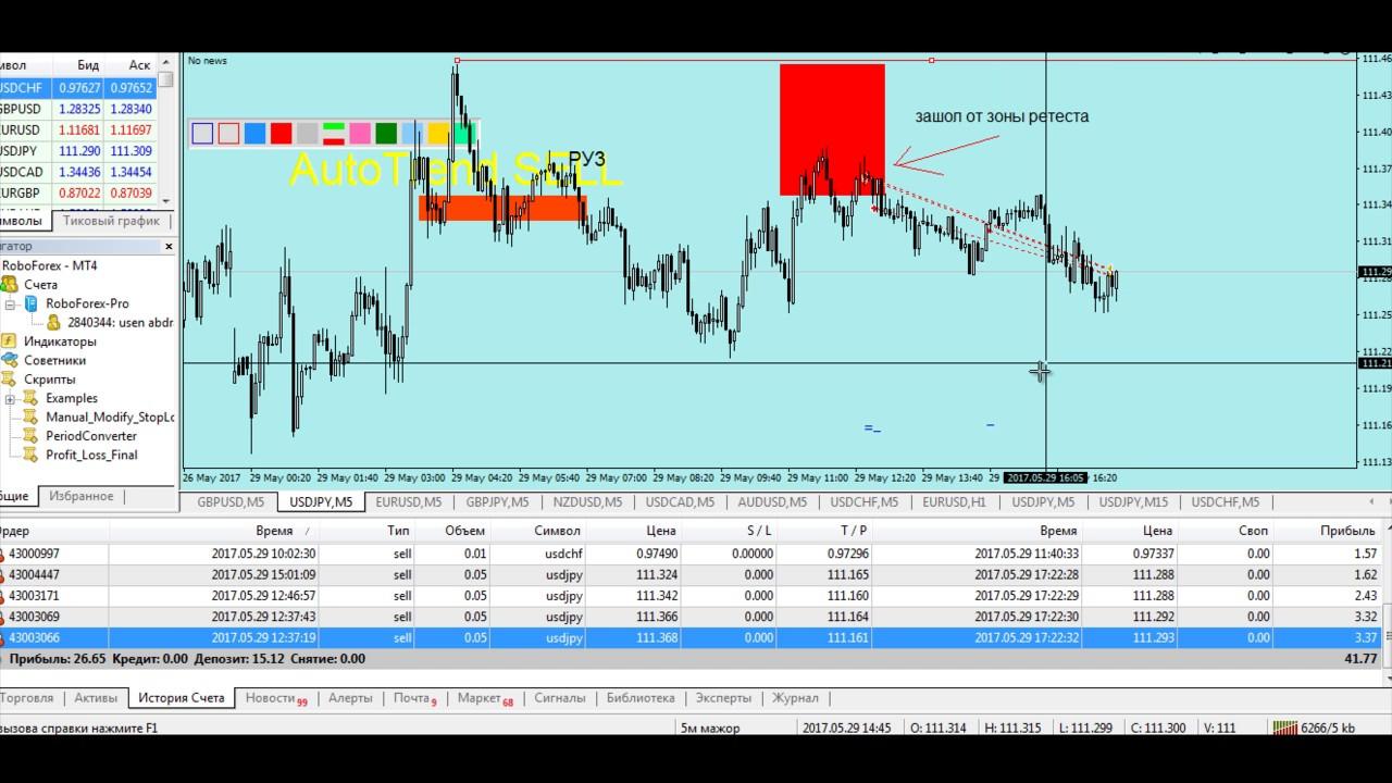 Форекс стратегии видео снайпер форекс торговые стратегии atr