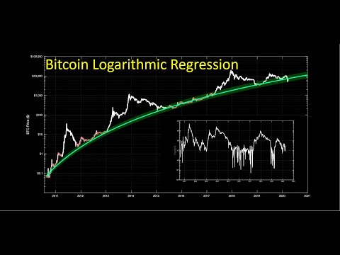 Bitcoin Logarithmic Regression Update