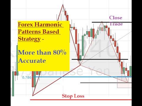 Harmonic patterns forex