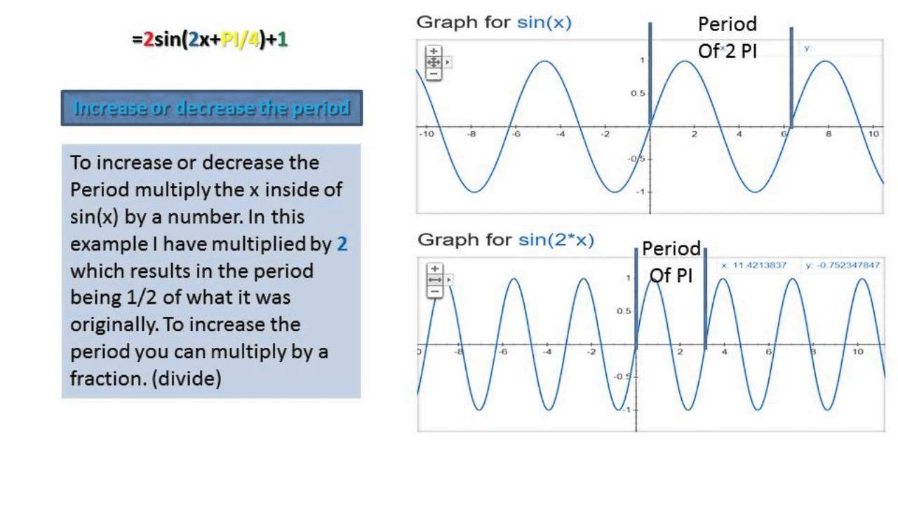 how to graph tides using sine Graphing trigonometric functions as compared with the first graph do you see that the sine wave is cycling twice as fast you use this value to find the.