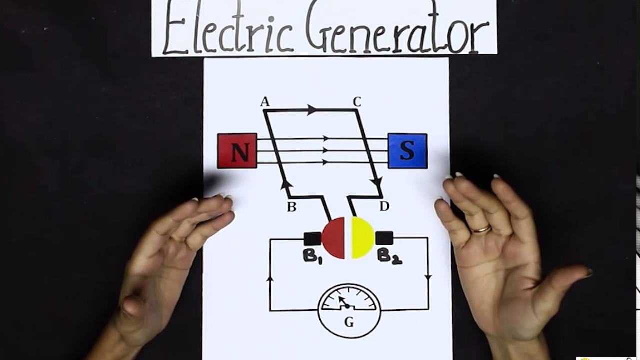Components Working Of An Electrical Generator Magnetic Effects Simple Diagram Current Class 10 Science Youtube