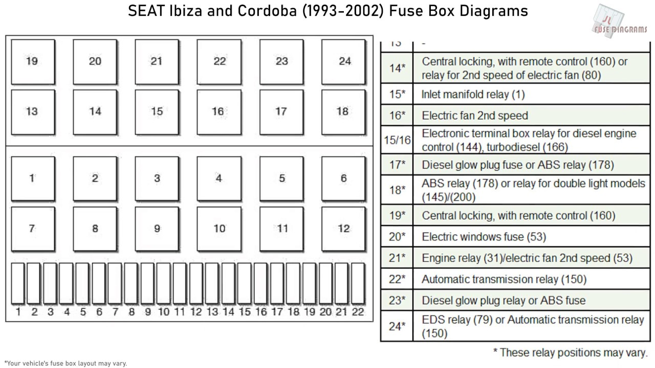 Seat Ibiza And Cordoba  1993-2002  Fuse Box Diagrams