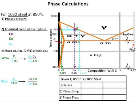 Muddiest Point Phase Diagrams IV: Fe-Fe3C (Steel) Calculations ...
