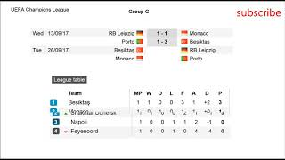 Football. Champions League 2017/2018 | Groups E. F. G. H. | Results | Fixtures | Table