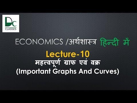 Human Development Index and Report, Lorenz, Philips, kuznets curves-Economics Online Lectures #10