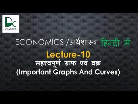 Human Development Index and Report, Lorenz, Philips, kuznets curves-Economics Online Lectures #10