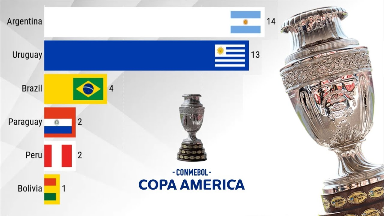 Let's get rolling with Euro Cup and Copa America...