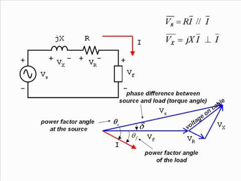PHASOR 10 - A basic Power System