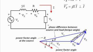PHASOR 10 - A basic Power System
