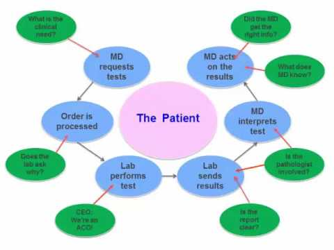 Laboratory Results Diagram.Laboratory Test Utilization Strategies Part 1 Hot Topic