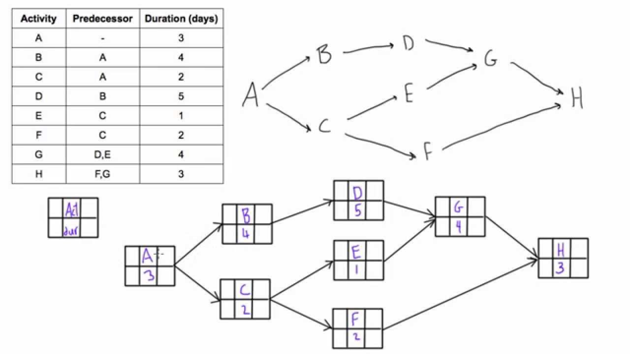 construct a pdm network diagram when given a table of dependencies