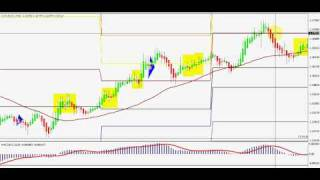 Forex trade with Heiken Ashi - Free Video