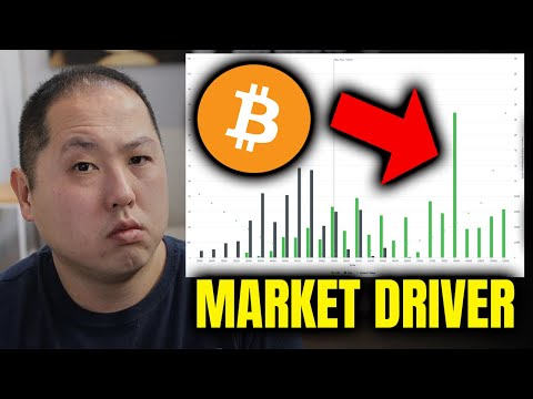 BITCOIN HOLDERS – IS THIS DRIVING THE MARKET?