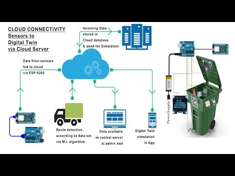 A Novel IOT And AI Based Smart Waste Management System