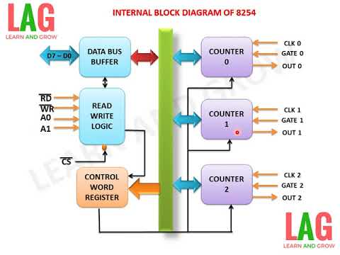 internal block diagram of 8254 learn and grow