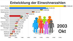 Entwicklung der Einwohnerzahlen (Bevölkerungsentwicklung) deutscher Bundesländer bis 2019