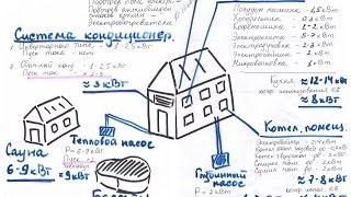 Как посчитать потребляемую мощность приборов и определить необходимую мощность стабилизатора?