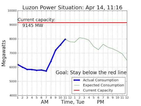 Luzon #PowerSitch April 14, 2015