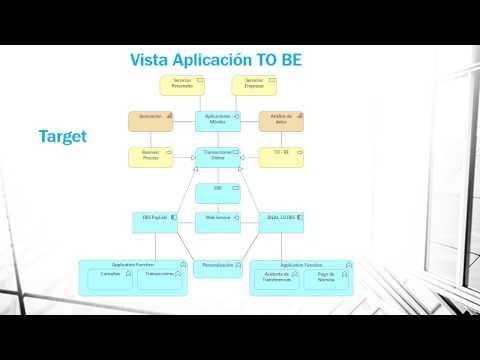DBS Bank - Arquitectura Empresarial