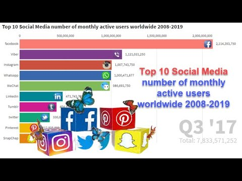 Top 10 Social Media number of monthly active users worldwide 2008 2019