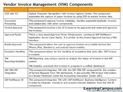 OpenText SAP Vendor Invoice Management Overview YouTube - Open text invoice management
