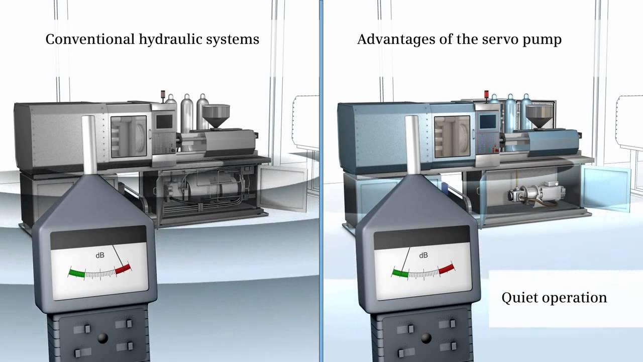 Servo pump Energy saving pump design for hydraulic machines - Siemens