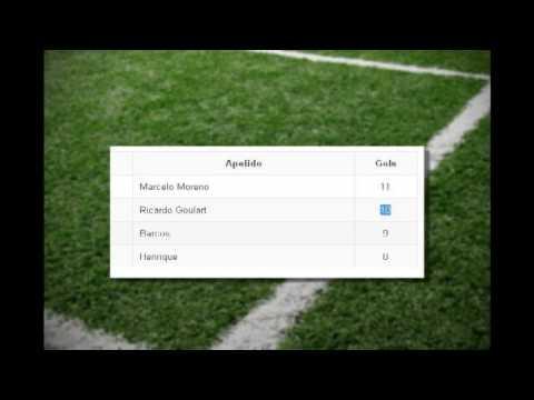 Árbitro erra e dá o gol de Ricardo Goulart para Everton Ribeiro