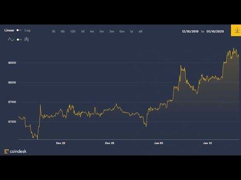 От чего зависит график курса биткоина?