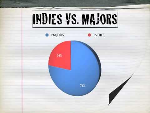 Indie Labels