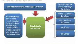 Healthcare Bridge Lesson Plans For Reading And Writing