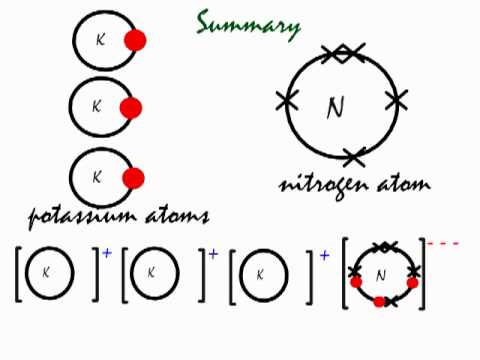 This Is How The Ionic Bond Forms In Potassium Nitride K3n Youtube