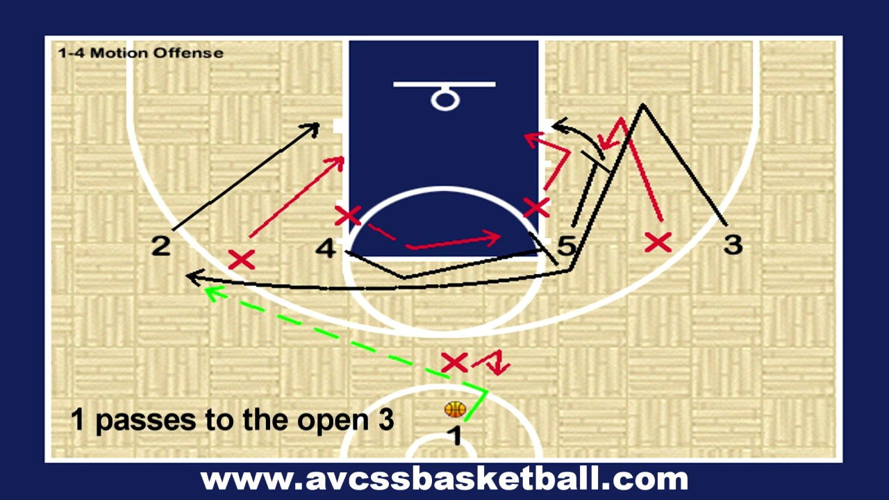 1 4 motion offense play for youth basketball youtube 1 4 motion offense play for youth basketball ccuart Gallery