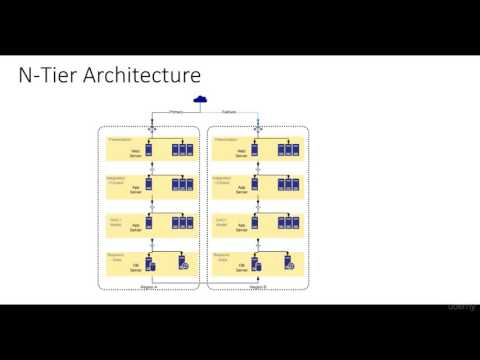 N tier Architecture Basics