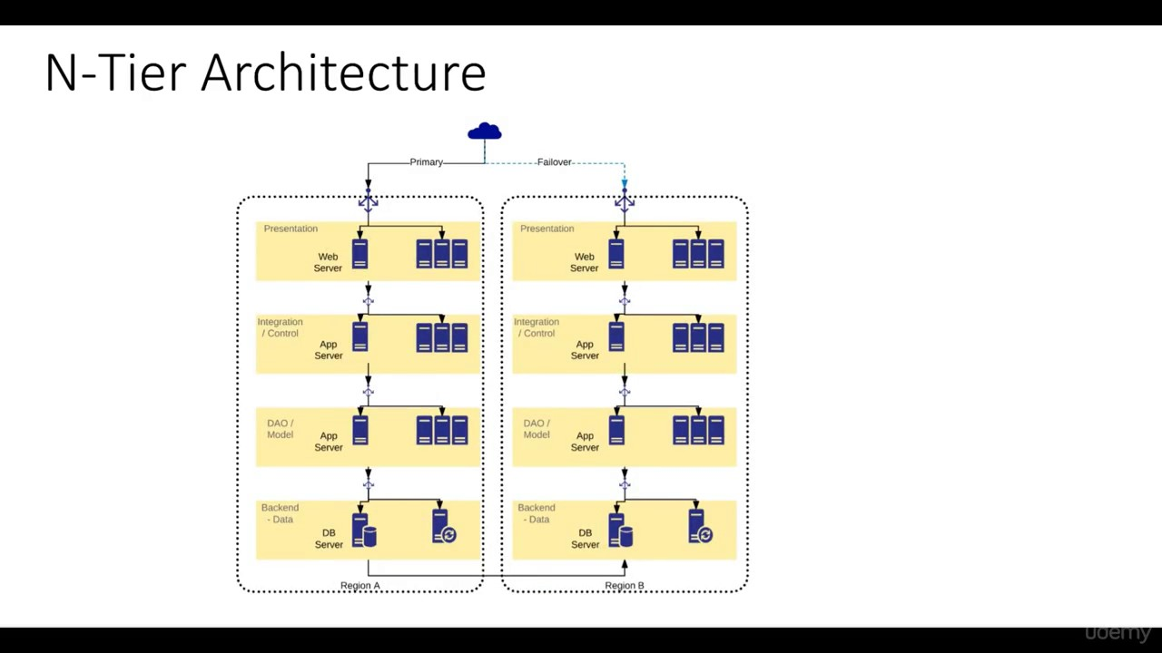 N tier architecture basics youtube for Architecture 1 tiers