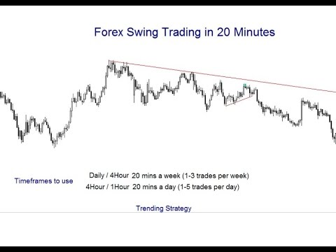 Forex Swing Trade in 20 Minutes - Time Frames and Trending Strategy