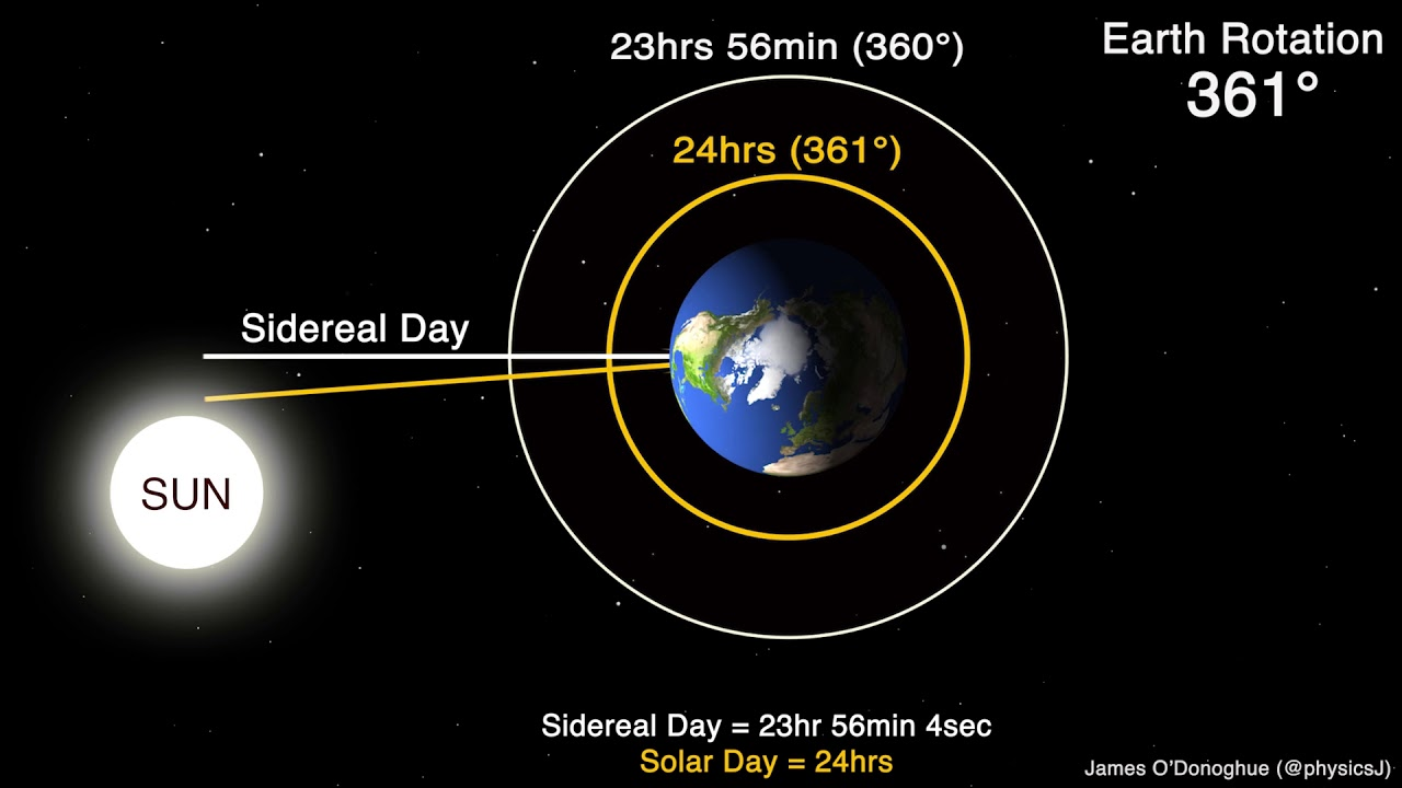 Sidereal Day versus Solar Day - YouTube