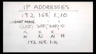 CHAPTER-8 TCP/IP ADDRESSING (Networking Basic ).mp4