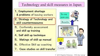 Strategy of Technology and skill countermeasures (S-2)