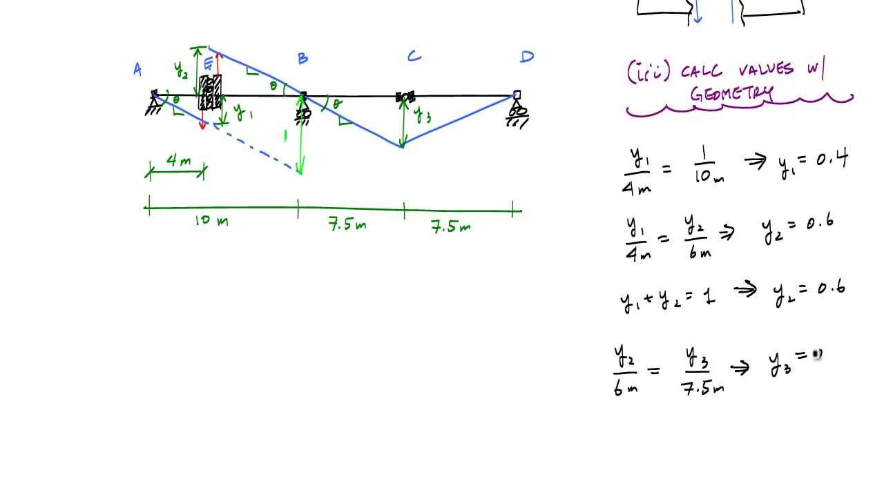 Deflection Diagrams For Beams Automotive Wiring Diagram Beam Influence Lines Example 3 Part 2 Il Midspan Cantilever
