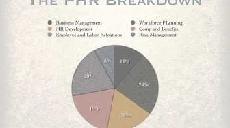 Considering taking the PHR? Great Overview