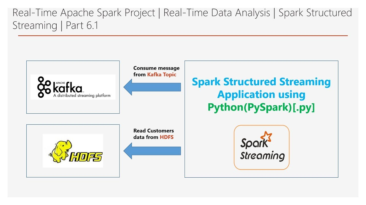 real time data analytics