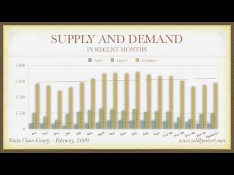 Santa Clara County - Feb 2009 - Real Estate Market Analysis