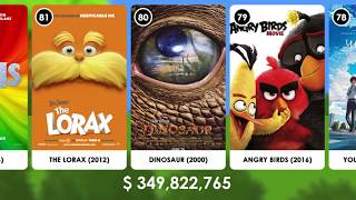 100 Highest Grossing Animated Films Of All Time