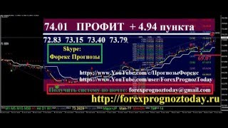 Форекс Прогноз USD RUB на 4.01.16 на Сегодня по доллар рубль Forex Forecas USD RUB