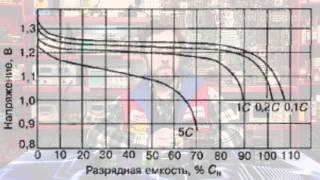 Обзор вторичных элементов питания(аккумуляторов)